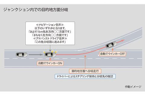 トヨタ チームメイト[アドバンスト ドライブ]車線変更と分岐を支援 ジャンクション内での目的地方面分岐 作動イメージ