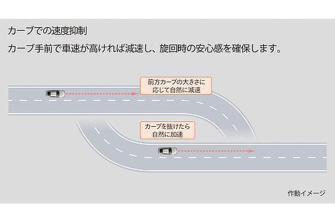 トヨタ チームメイト[アドバンスト ドライブ]本線走行中の運転支援 カーブでの速度抑制 作動イメージ