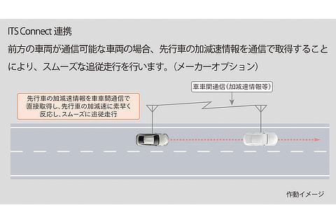 トヨタ チームメイト[アドバンスト ドライブ]本線走行中の運転支援 ITS Connect 連携 作動イメージ