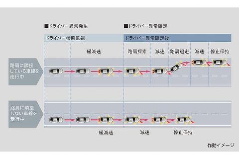 トヨタ チームメイト[アドバンスト ドライブ]ドライバー異常時対応システム 作動イメージ