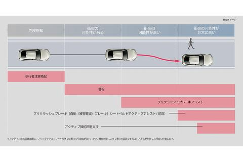 プリクラッシュセーフティ(歩行者[昼夜]・自転車運転者[昼]検知機能付衝突回避支援タイプ・歩行者注意喚起・アクティブ操舵回避支援/ミリ波レーダー+ステレオカメラ方式)作動イメージ