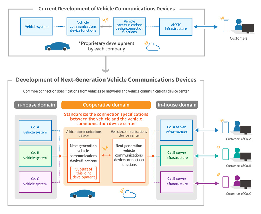 Conceptual Diagram of Connected Service Operation