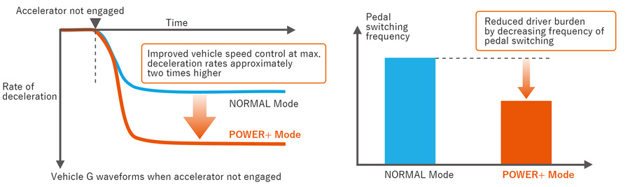 Power+ Mode in operation (left) and pedal switching frequency (right)