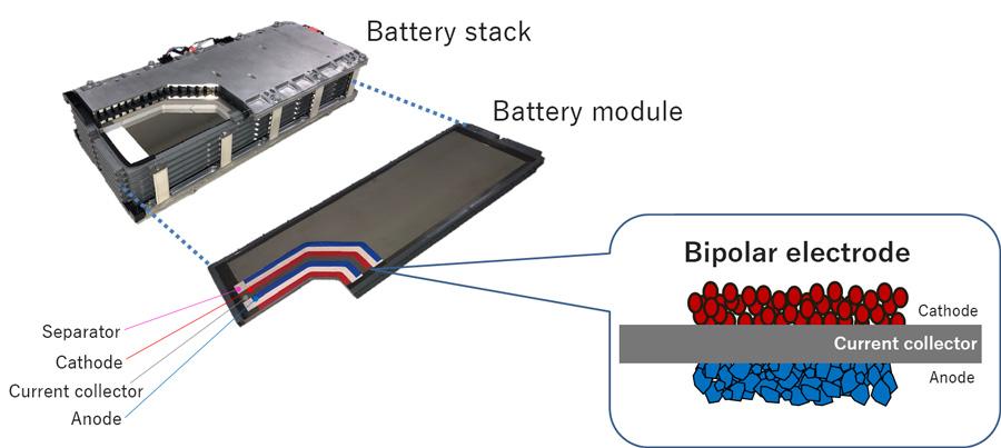 bipolar nickel-hydrogen batteries