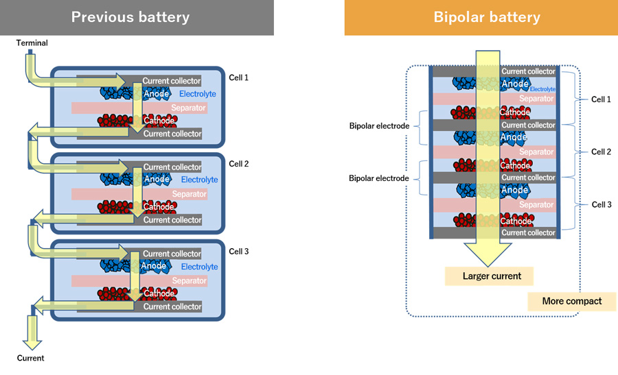 Comparison of the previous-generation nickel-hydrogen battery and the all-new bipolar nickel-hydrogen battery