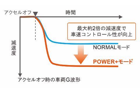 快感ペダル POWER+モード作動イメージ
