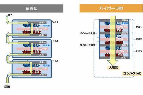 ニッケル水素電池 「バイポーラ型」と「従来型」の構造比較