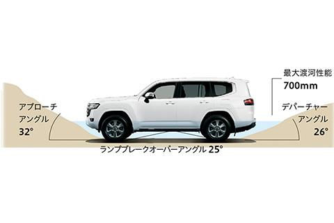 対地障害角(最大渡河性能)