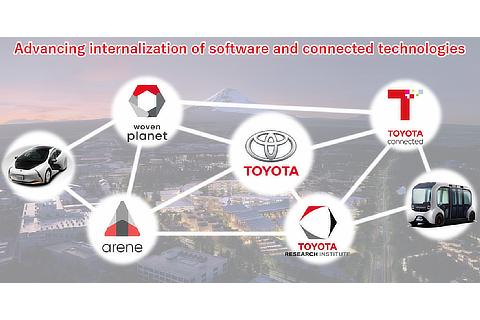 Software and Connected Initiatives
