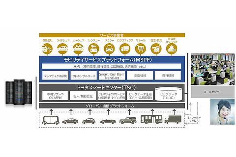 モビリティサービス・プラットフォーム(MSPF)