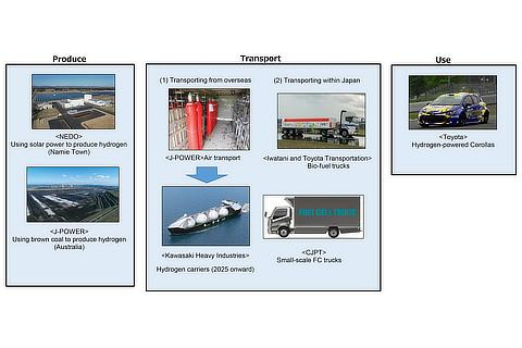 Producing, transporting, and using hydrogen at Super Taikyu Series 2021 Round 5 Suzuka S-tai