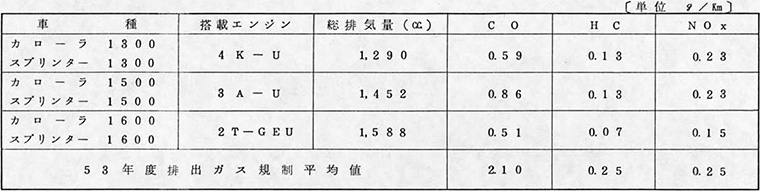 排出ガスデータ<完成検査目標平均値・10モード>