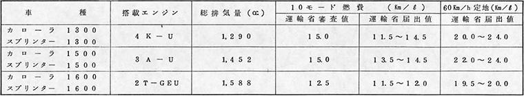 燃費データ