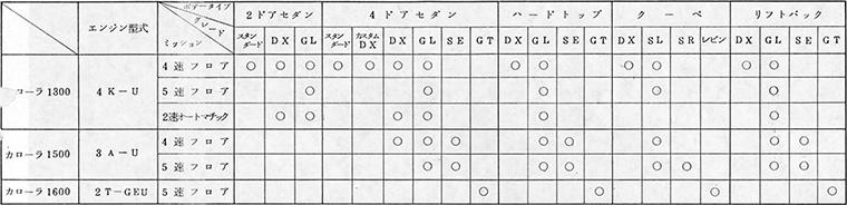 カローラシリーズ車種体系一覧表