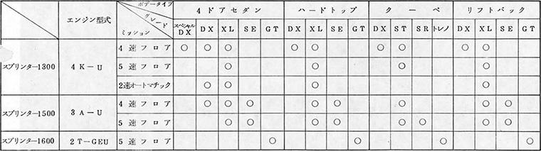 スプリンターシリーズ車種体系一覧表