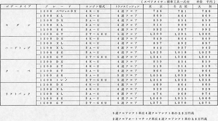 スプリンターシリーズ主要車種標準価格一覧表