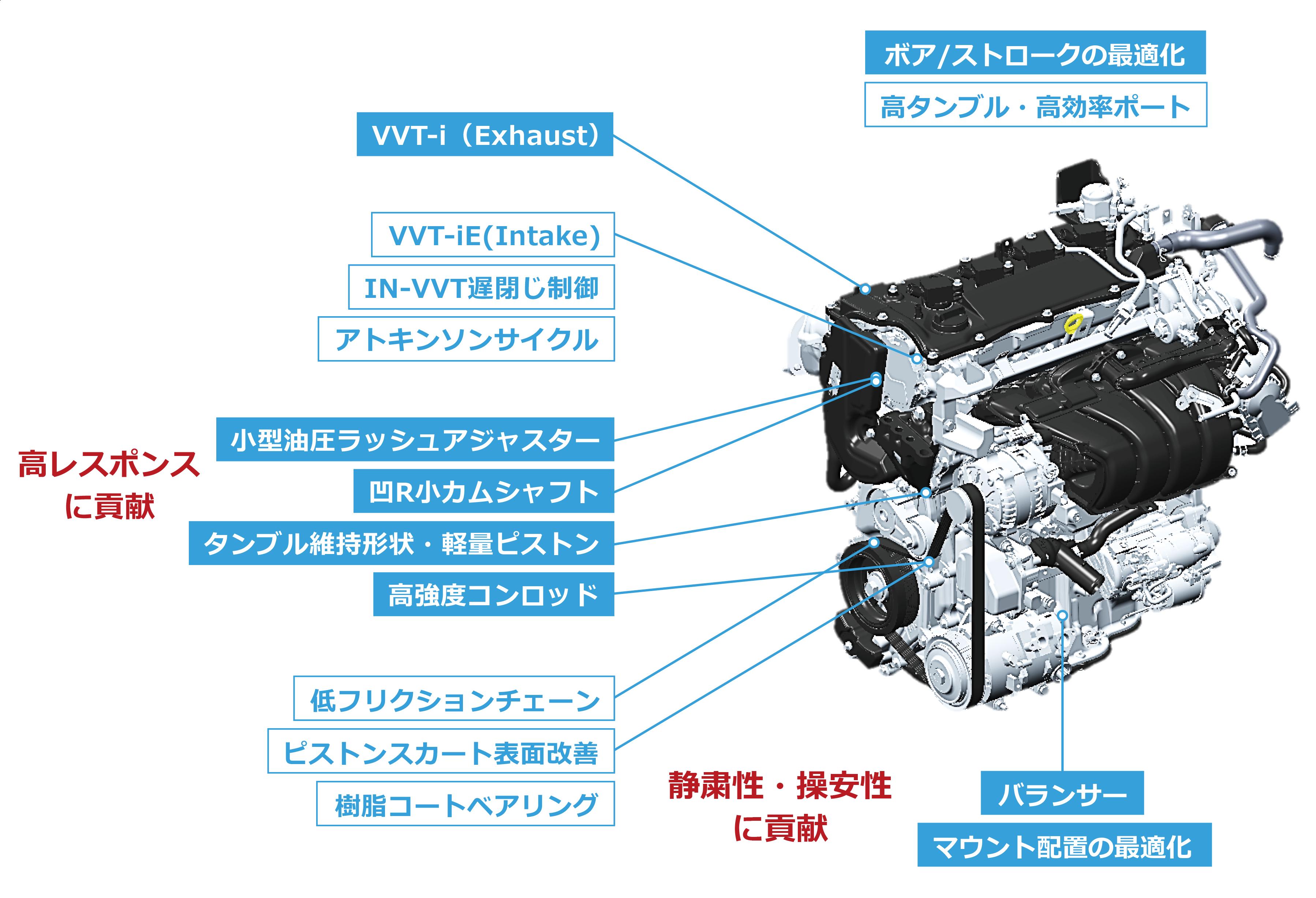 Ɩ�型「直列4気筒2 5l直噴エンジン」 Dynamic Force Engine Ã�ヨタグローバルニュースルーム