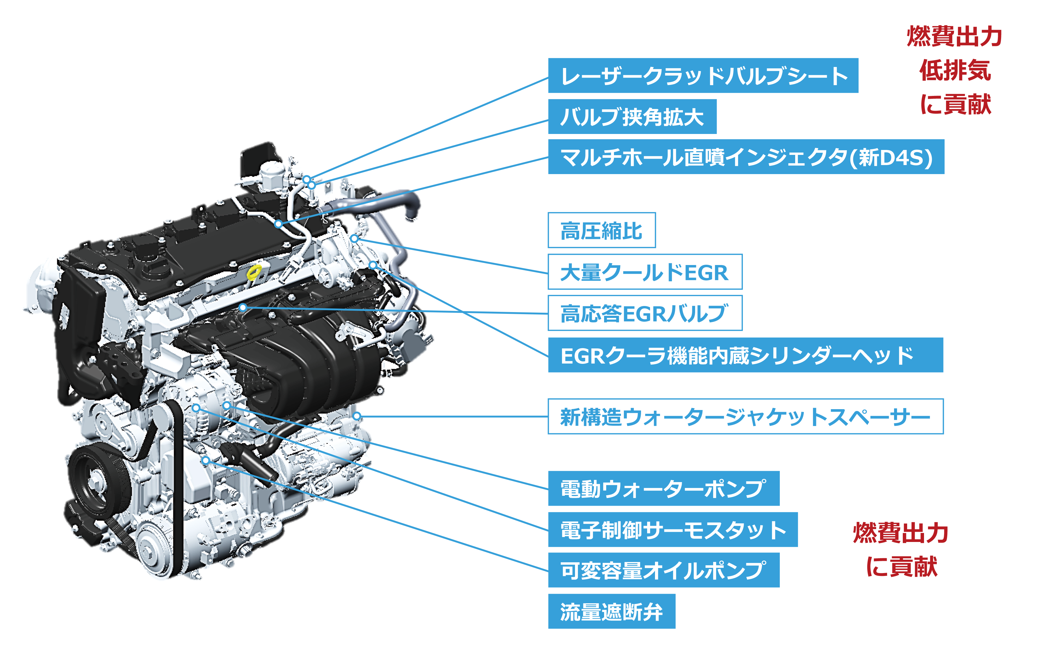 新型 直列4気筒2 5l直噴エンジン dynamic force engine トヨタ
