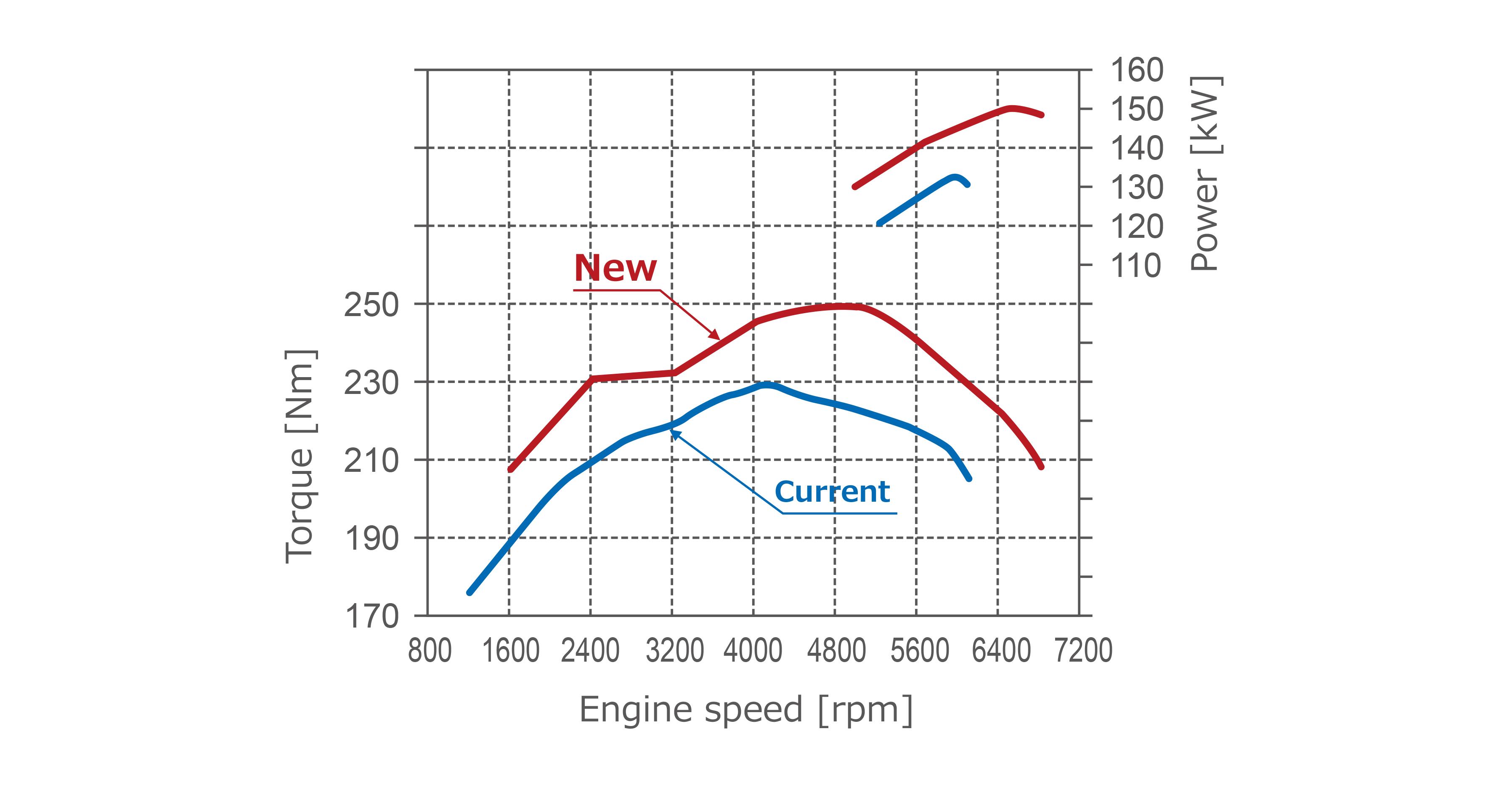 New 2.5-liter Direct-injection, Inline 4-cylinder Gasoline ...