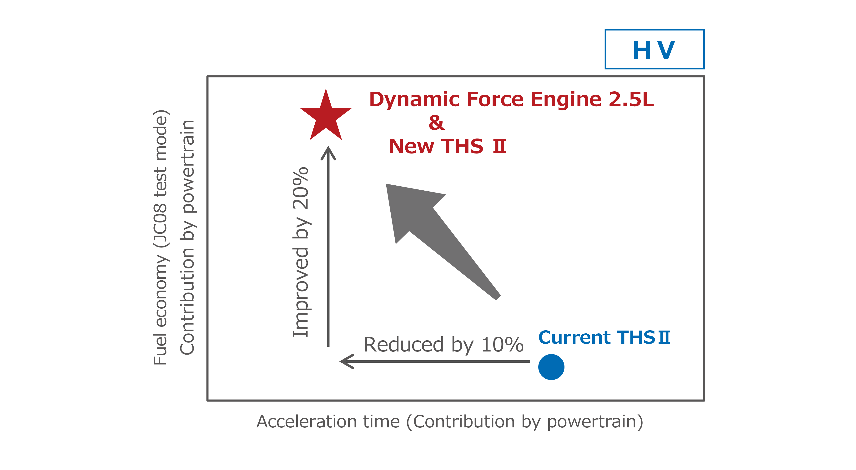 New powertrain contributes to fuel economy and driving performance significantly