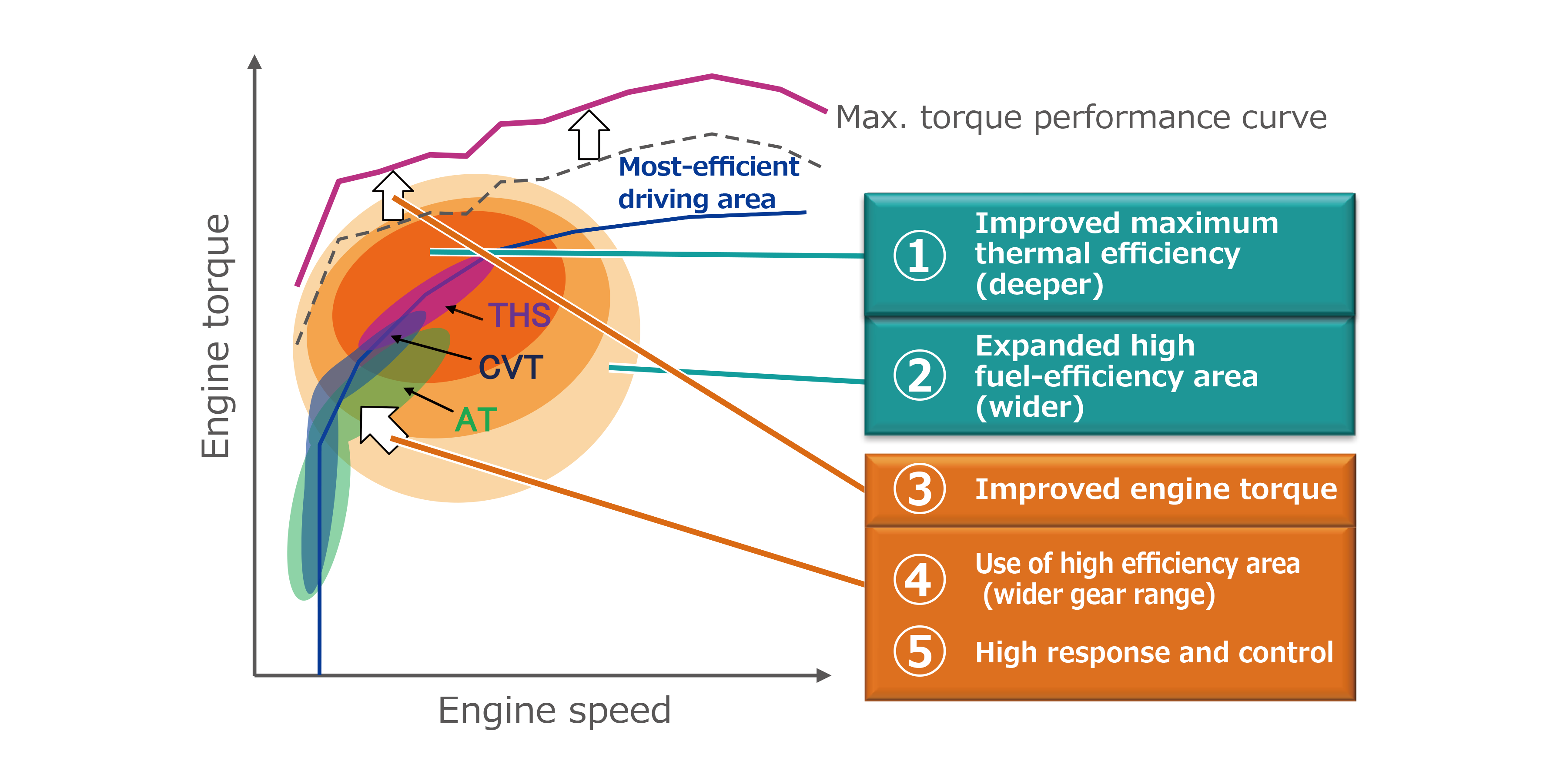 Improve and maximize efficiency of powertrain systems (engines/transmissions/HV systems)