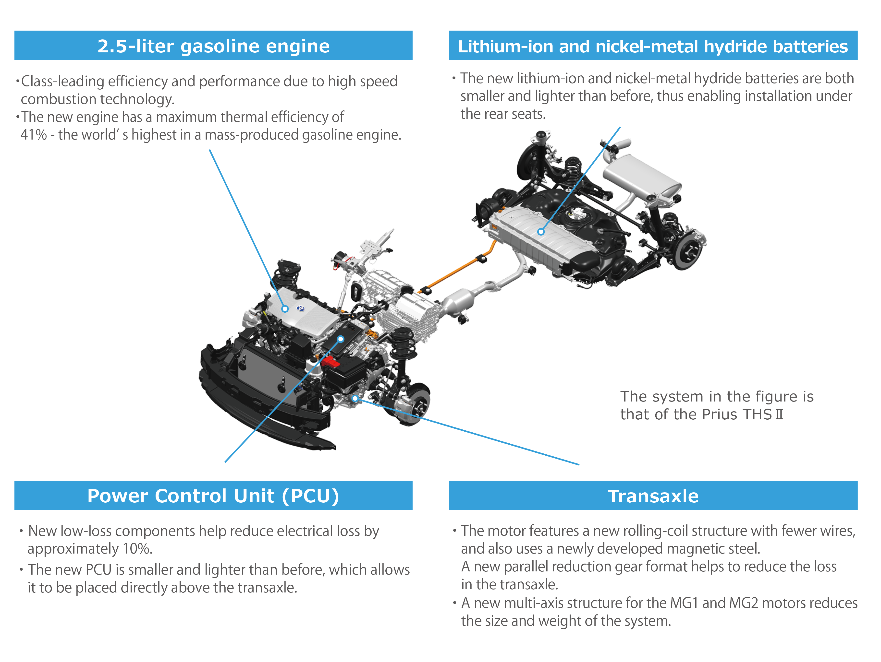 New Toyota Hybrid System II for 2.5L Dynamic Force Engine
