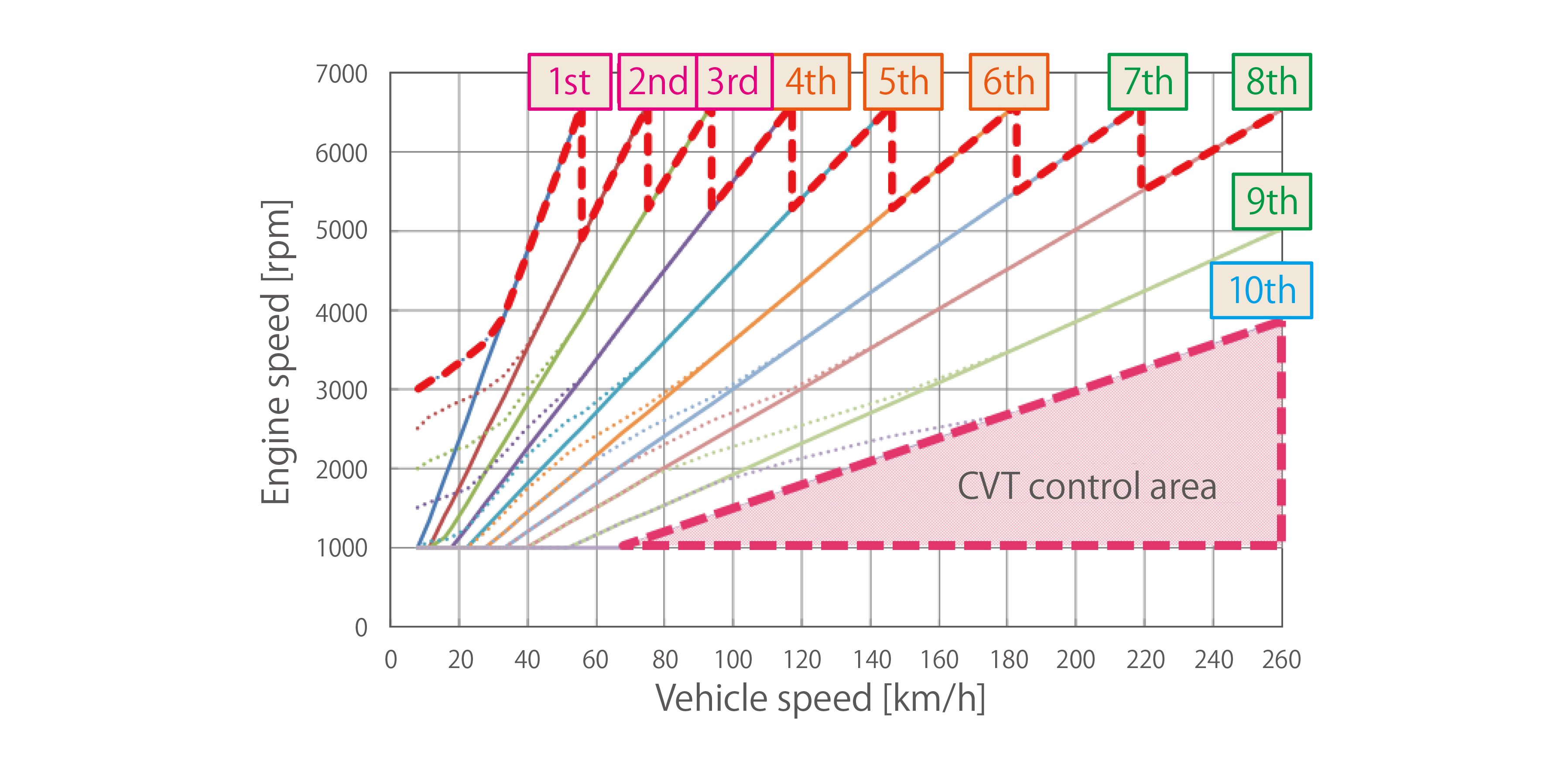 Smooth acceleration created with 10-speed A/T simulated control