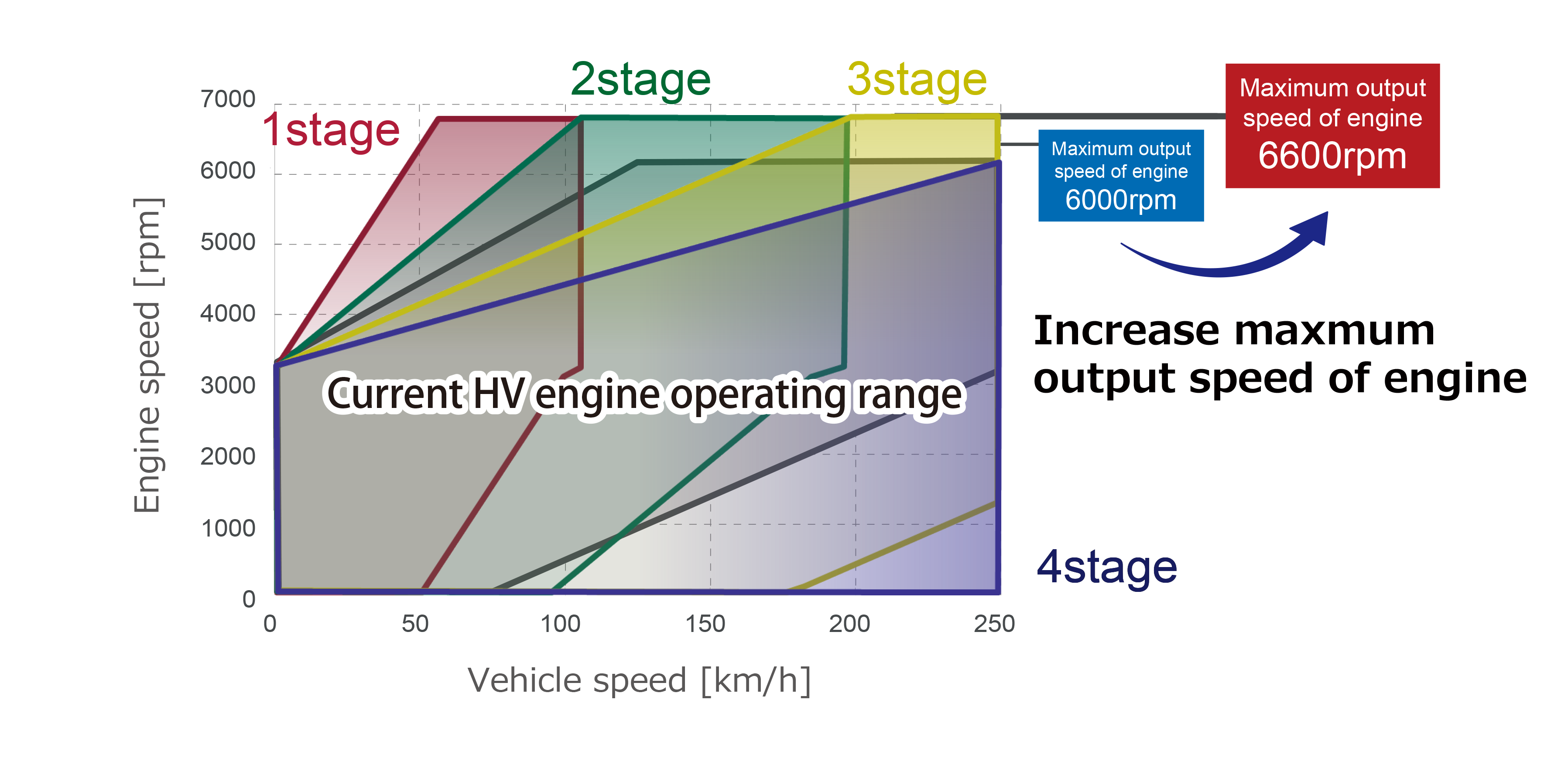 By adopting the Multi-Stage Shift Device to THS, the engine is able to operate in a wider speed range