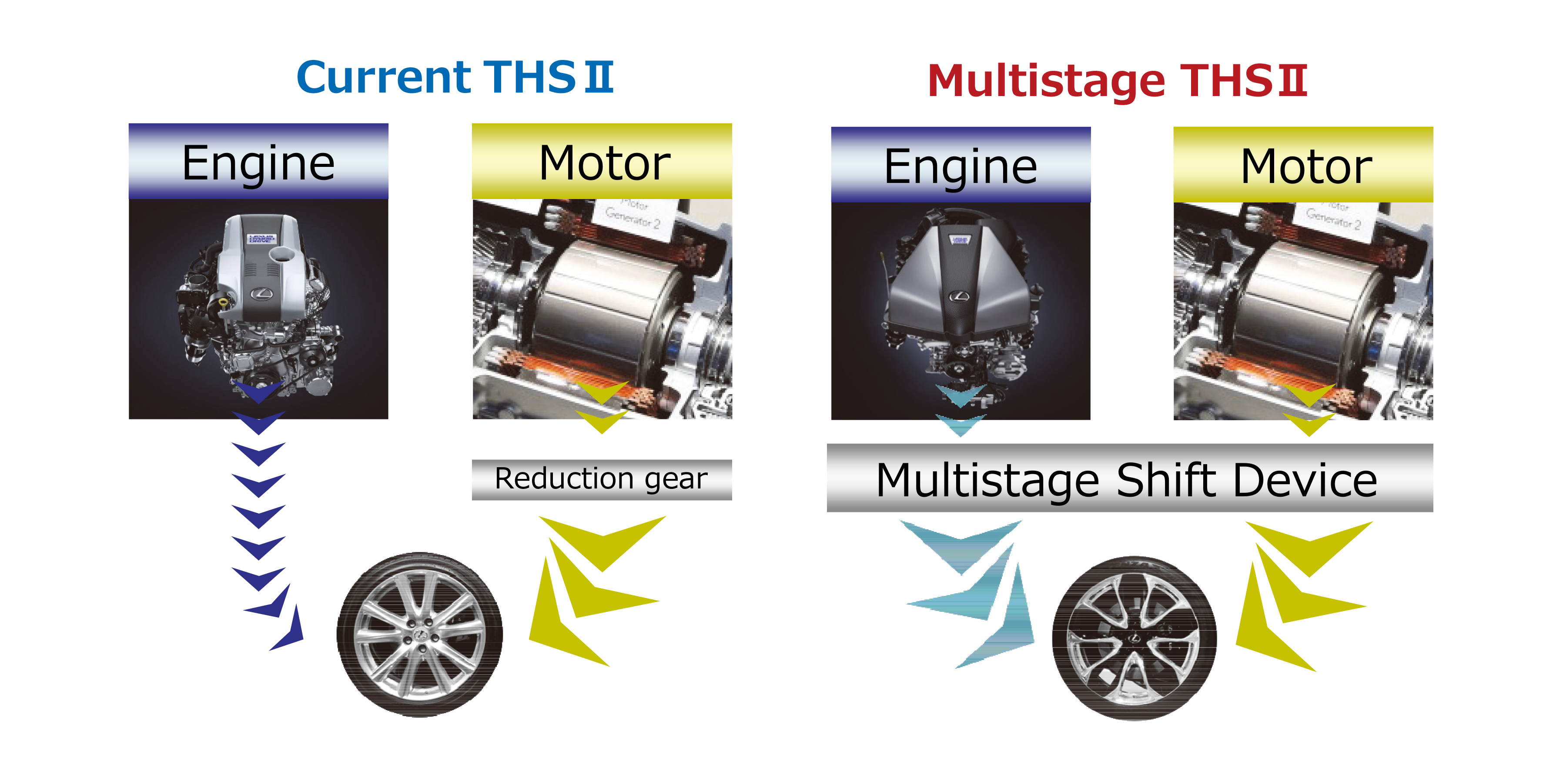 With the Multi-Stage Shift Device, both engine torque and MG torque are reinforced.