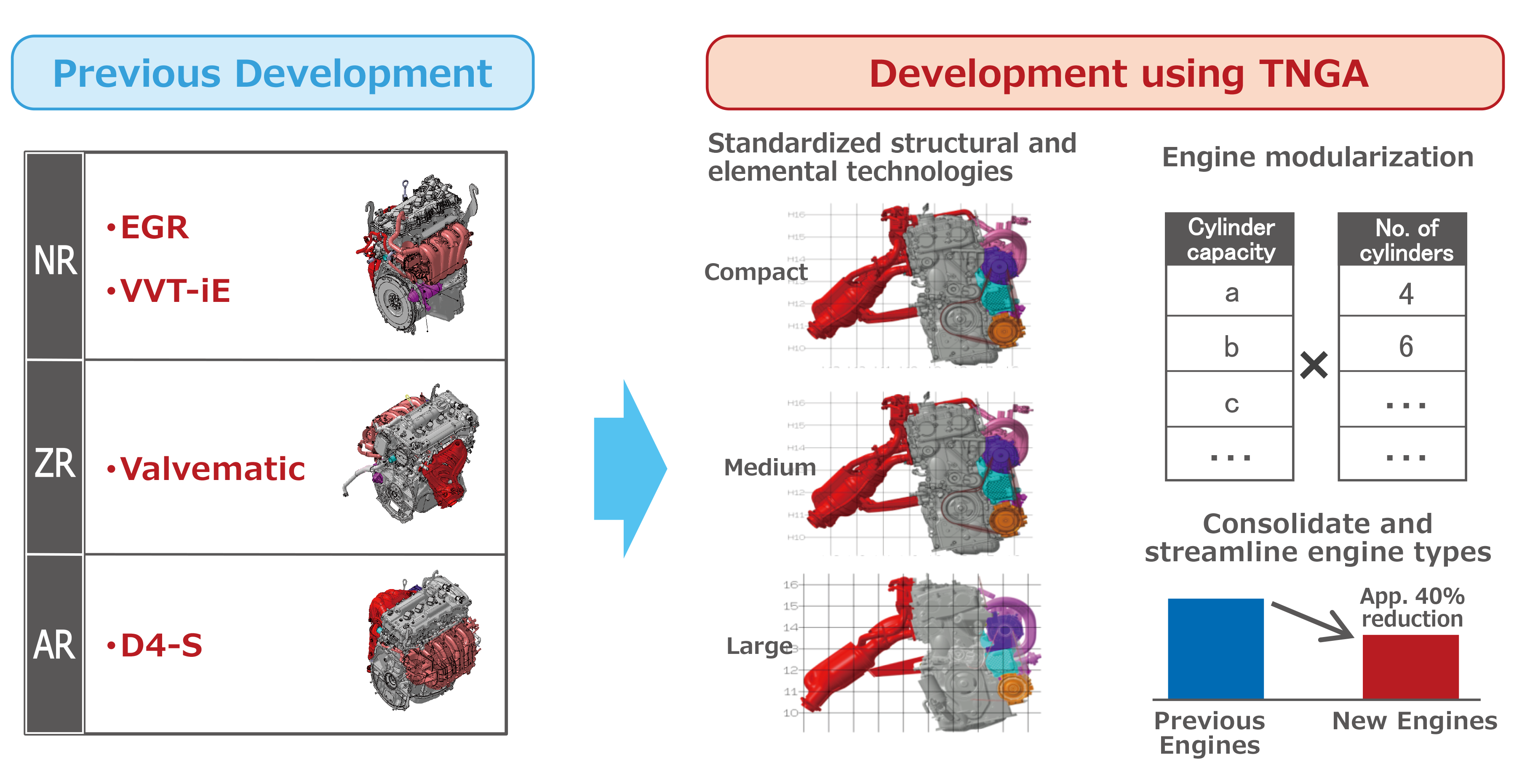 Development Of The New Powertrain Based On Toyota New