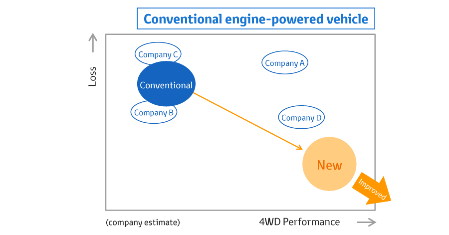 Conventional engine-powered vehicle