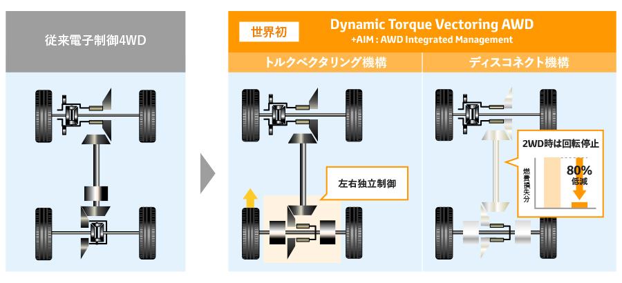 新型4WDシステム(従来型エンジン車)