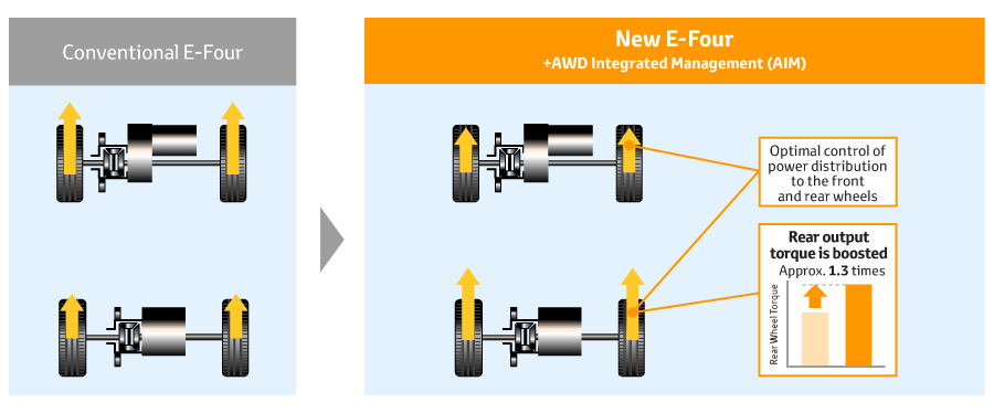 New 4WD System (HEV)