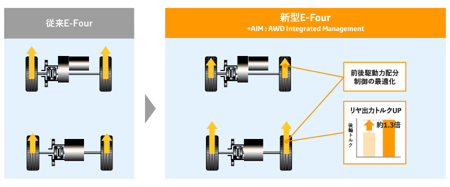 新型4WDシステム(HV)