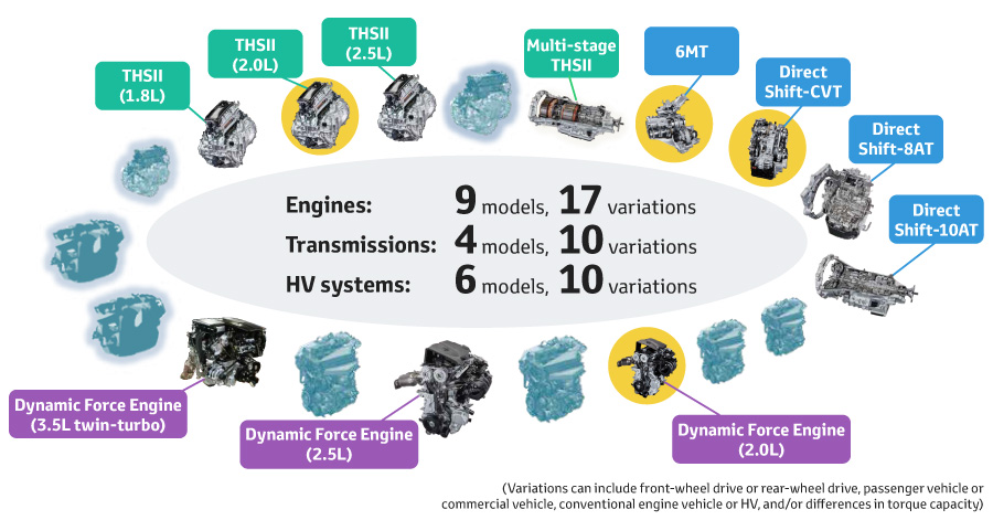 Lineup of new powertrain models