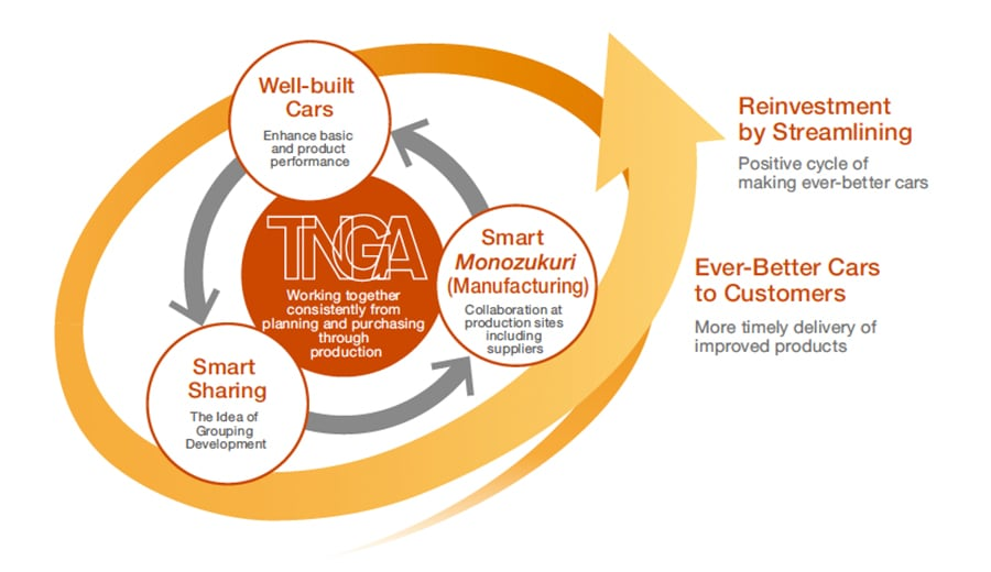 TNGA Cycle Accelerates Making Ever-Better Cars