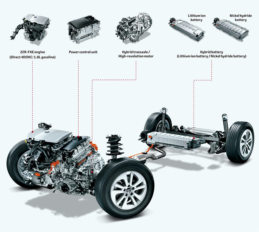 Each and every part improved intelligently and efficiently and downsized ─Downsized, redesigned hybrid system─