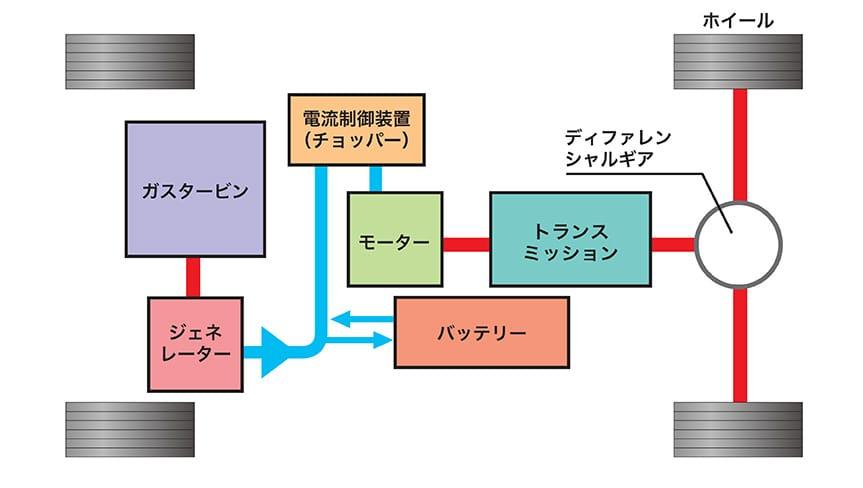 システムの流れ
