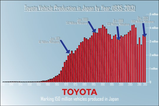 Toyota Vehicle Production in Japan by Year (1935-2013)